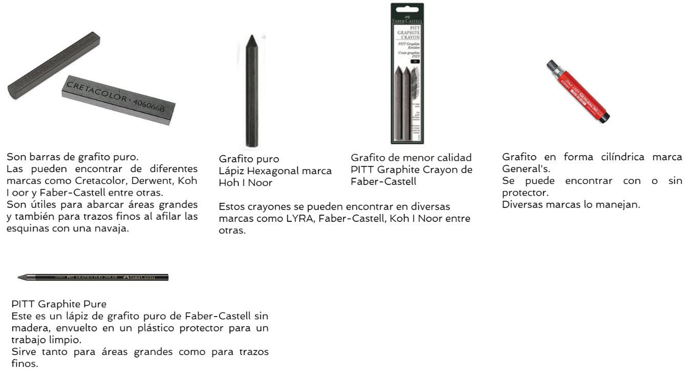 Materiales Para Trabajar Con Grafito Arteconales